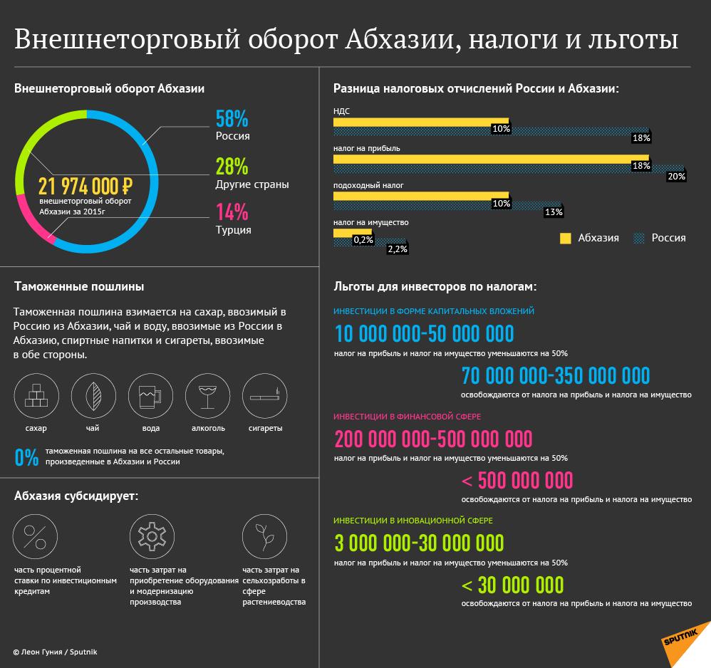 Внешнеторговый оборот Абхазии, налоги и льготы