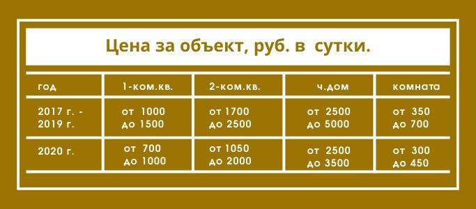 цены на аренду в абхазии